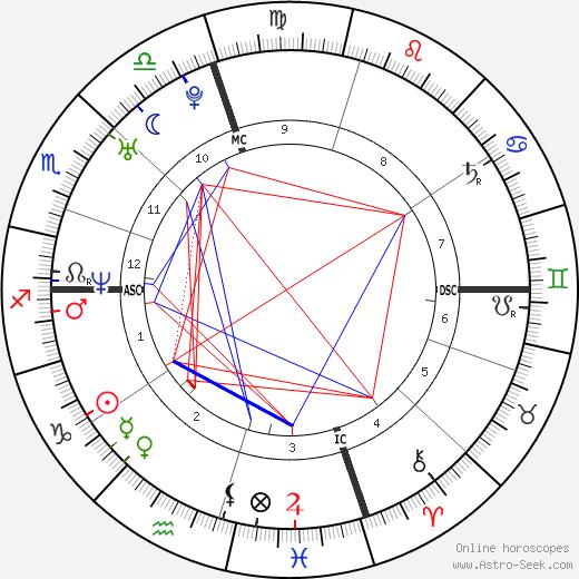 Bradley Cooper tema natale, oroscopo, Bradley Cooper oroscopi gratuiti, astrologia