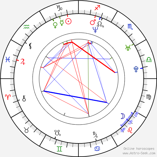 Chris Anstey birth chart, Chris Anstey astro natal horoscope, astrology