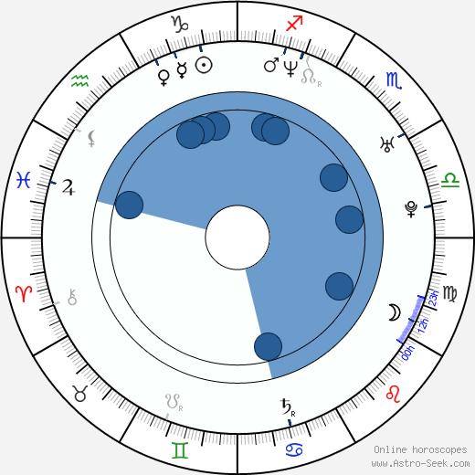 Chris Cheney wikipedia, horoscope, astrology, instagram