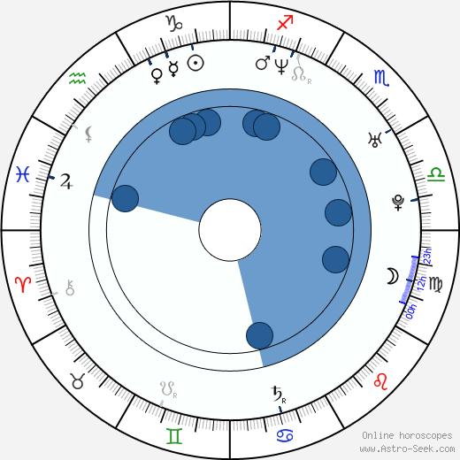 Chris W. Freeman wikipedia, horoscope, astrology, instagram