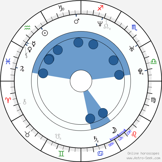 Claudio Gioè wikipedia, horoscope, astrology, instagram