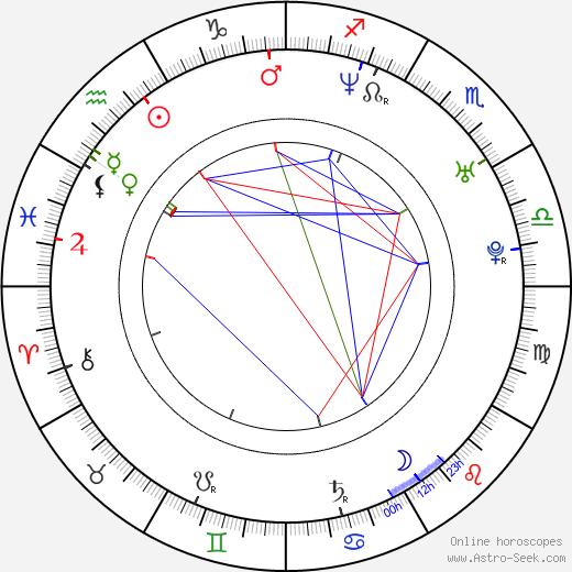 Claudio Gioè astro natal birth chart, Claudio Gioè horoscope, astrology