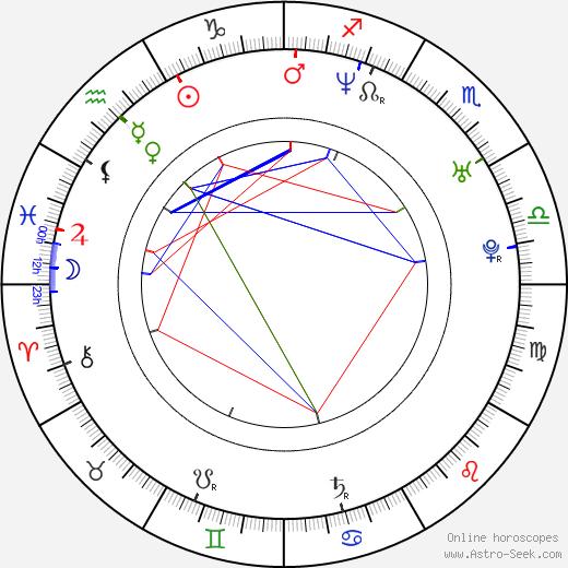 Corky Martin astro natal birth chart, Corky Martin horoscope, astrology