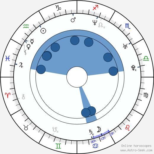 Cyia Batten wikipedia, horoscope, astrology, instagram