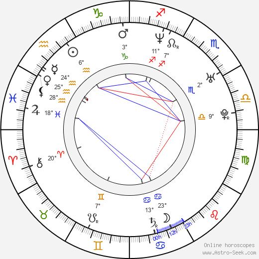 Cyia Batten birth chart, biography, wikipedia 2020, 2021