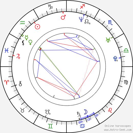 Cyia Batten birth chart, Cyia Batten astro natal horoscope, astrology