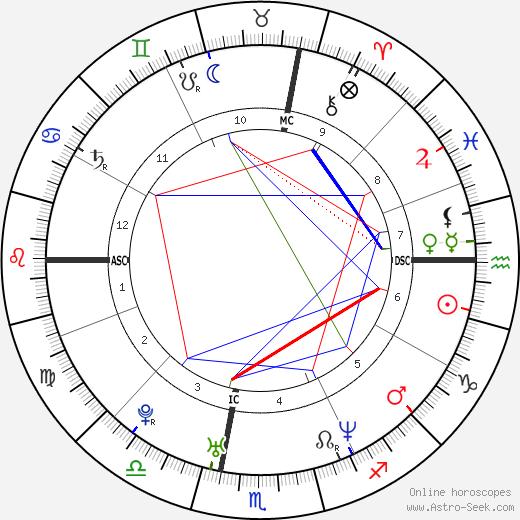 Damian Clemente день рождения гороскоп, Damian Clemente Натальная карта онлайн