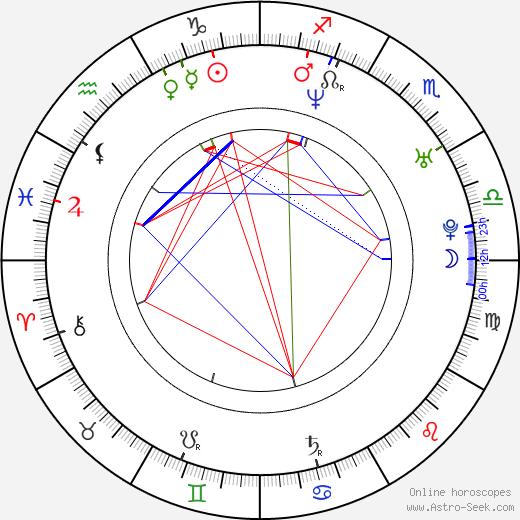 Danica McKellar astro natal birth chart, Danica McKellar horoscope, astrology