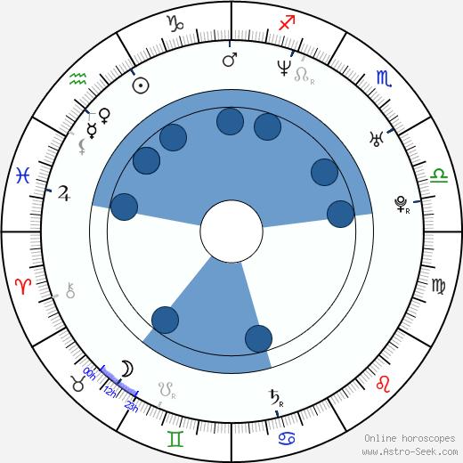 David Výborný wikipedia, horoscope, astrology, instagram