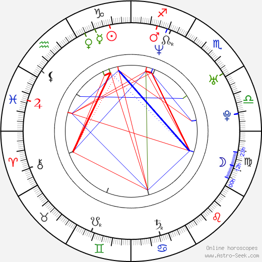 Dax Shepard birth chart, Dax Shepard astro natal horoscope, astrology