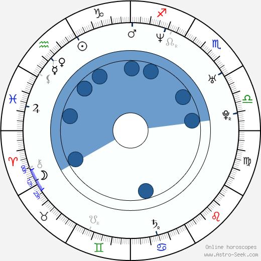 Dick Tarnstrom wikipedia, horoscope, astrology, instagram