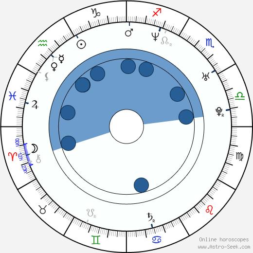 Dorota Baranowska wikipedia, horoscope, astrology, instagram