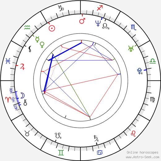 Dorota Baranowska birth chart, Dorota Baranowska astro natal horoscope, astrology