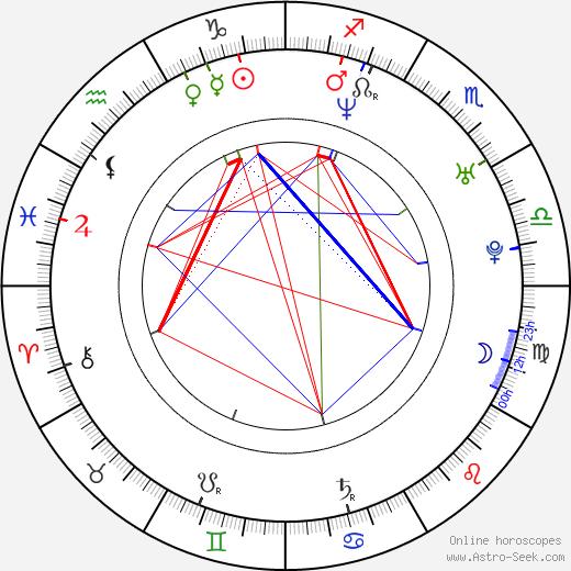 Hoobastank Doug Robb день рождения гороскоп, Doug Robb Натальная карта онлайн