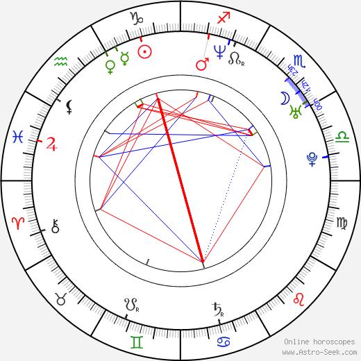 Enis Beslagic astro natal birth chart, Enis Beslagic horoscope, astrology
