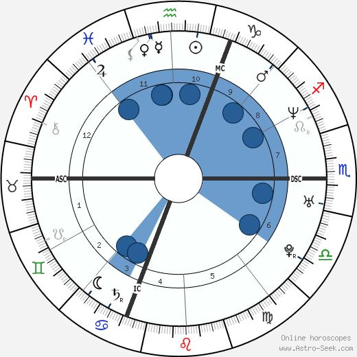 Eric Lindmann wikipedia, horoscope, astrology, instagram