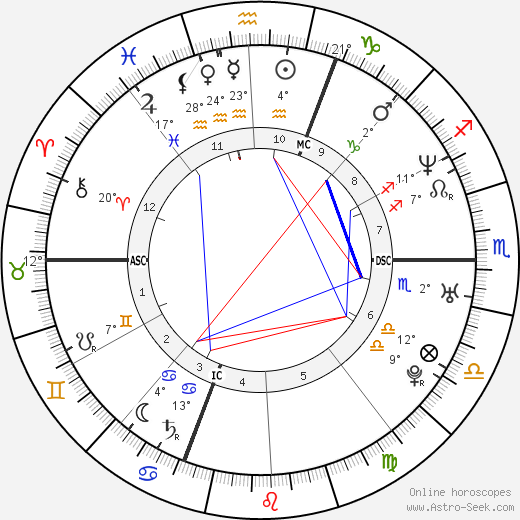 Eric Lindmann birth chart, biography, wikipedia 2019, 2020