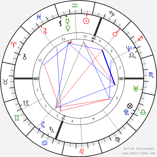 Eric Lindmann astro natal birth chart, Eric Lindmann horoscope, astrology