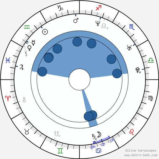 Frankie Rayder wikipedia, horoscope, astrology, instagram