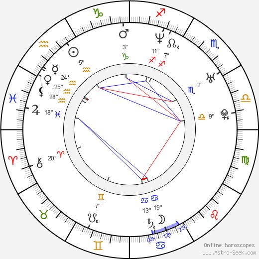 Frankie Rayder birth chart, biography, wikipedia 2019, 2020