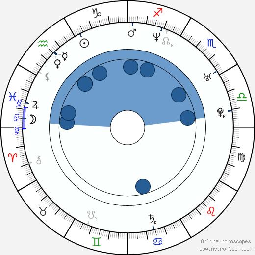 Freddy Rodríguez wikipedia, horoscope, astrology, instagram