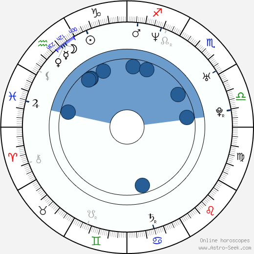 George Duran wikipedia, horoscope, astrology, instagram