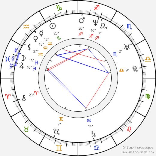 Greg Strause birth chart, biography, wikipedia 2020, 2021