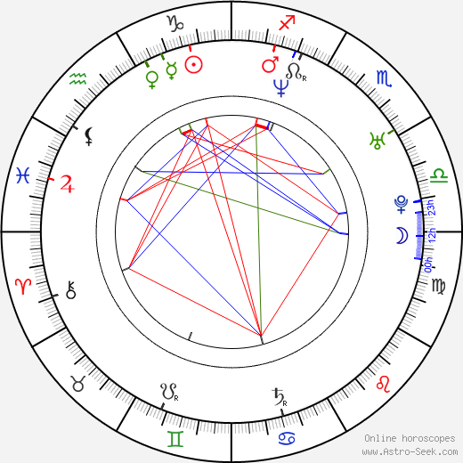 Jason Marsden tema natale, oroscopo, Jason Marsden oroscopi gratuiti, astrologia
