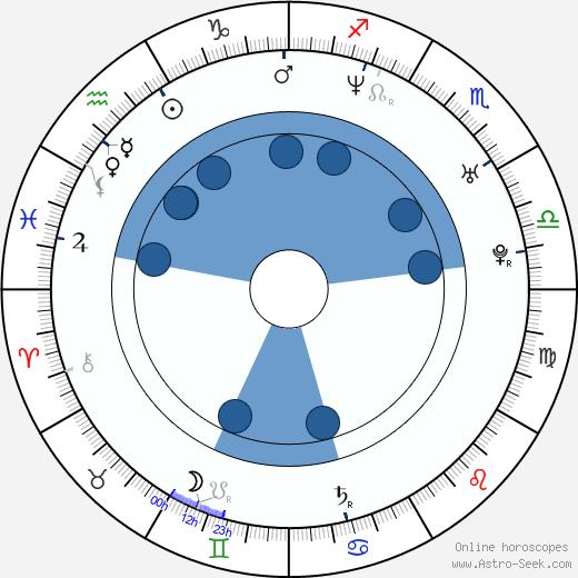 Jeff Kopas wikipedia, horoscope, astrology, instagram