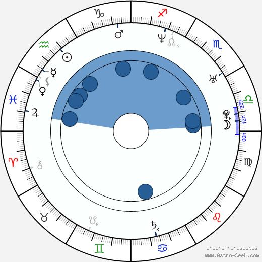 Joachim Rafaelsen wikipedia, horoscope, astrology, instagram