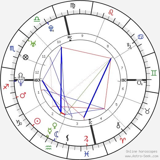 Jordan Ladd tema natale, oroscopo, Jordan Ladd oroscopi gratuiti, astrologia