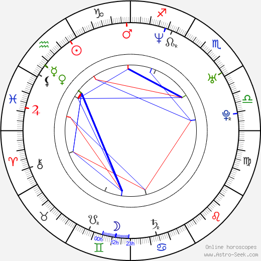 Juan Pablo Etcheverry birth chart, Juan Pablo Etcheverry astro natal horoscope, astrology
