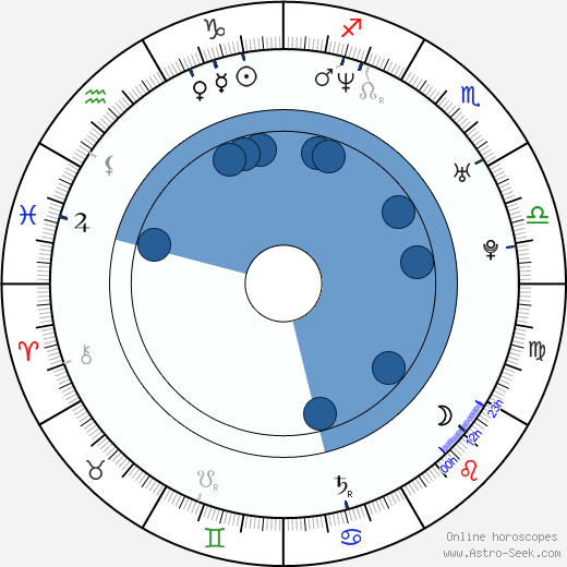 Julie Manase wikipedia, horoscope, astrology, instagram