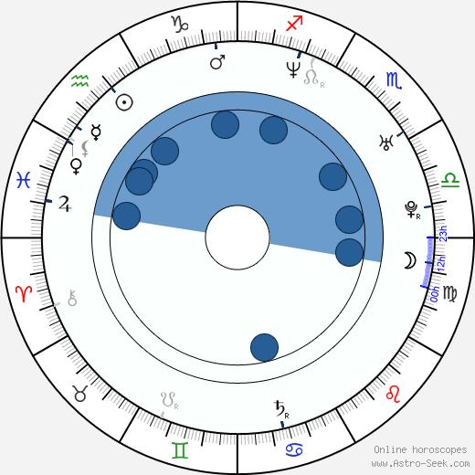 Juninho Pernambucano wikipedia, horoscope, astrology, instagram