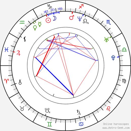 Kabir Akhtar tema natale, oroscopo, Kabir Akhtar oroscopi gratuiti, astrologia