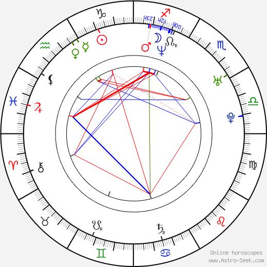 Katri Manninen birth chart, Katri Manninen astro natal horoscope, astrology