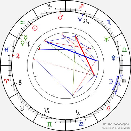 Kelly Packard birth chart, Kelly Packard astro natal horoscope, astrology