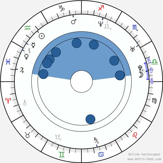Kelvin Brown wikipedia, horoscope, astrology, instagram