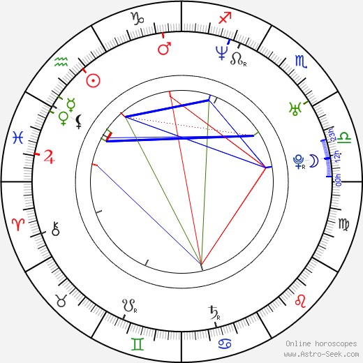 Kelvin Brown день рождения гороскоп, Kelvin Brown Натальная карта онлайн