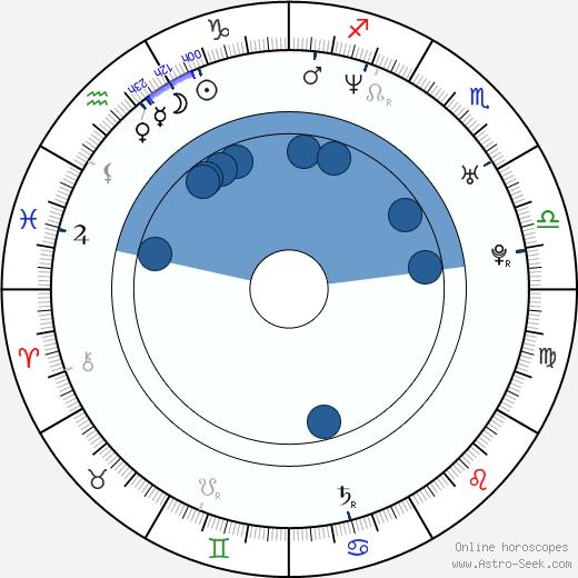 Kenji Mizuhashi wikipedia, horoscope, astrology, instagram