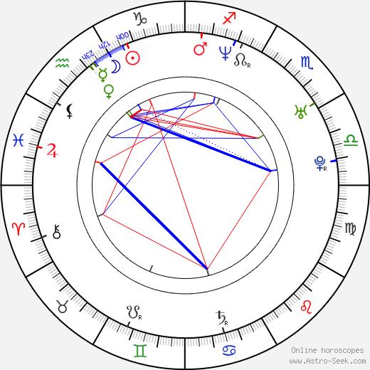Kenji Mizuhashi birth chart, Kenji Mizuhashi astro natal horoscope, astrology
