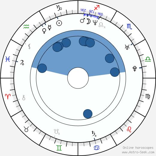 Kim Mathers wikipedia, horoscope, astrology, instagram
