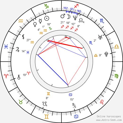 Kim Mathers birth chart, biography, wikipedia 2020, 2021