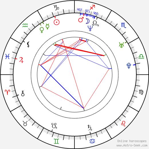 Kim Mathers birth chart, Kim Mathers astro natal horoscope, astrology