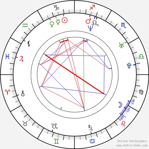 Lorraine Pilkington astro natal birth chart, Lorraine Pilkington horoscope, astrology