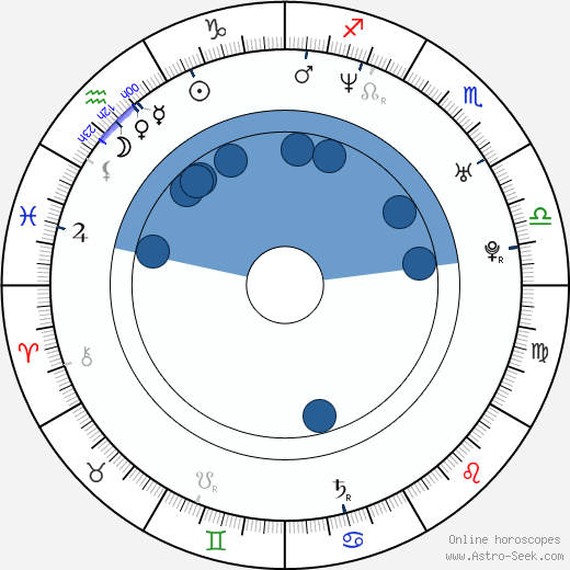 Marek Dalík wikipedia, horoscope, astrology, instagram