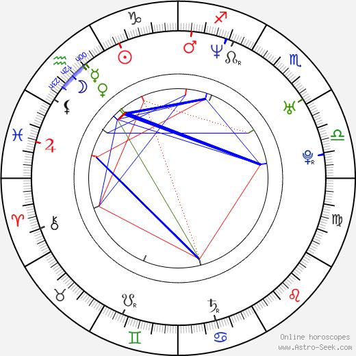 Marek Dalík birth chart, Marek Dalík astro natal horoscope, astrology