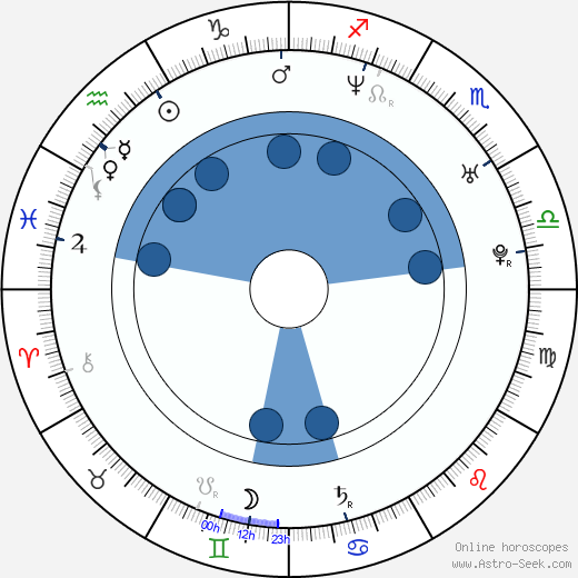 Maria Procházková wikipedia, horoscope, astrology, instagram
