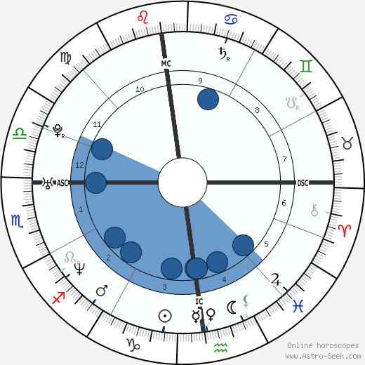 Mary Pierce wikipedia, horoscope, astrology, instagram