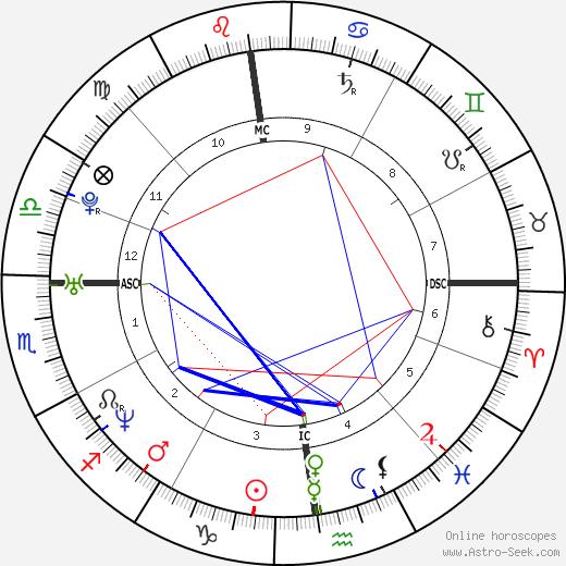 Мэри Пирс Mary Pierce день рождения гороскоп, Mary Pierce Натальная карта онлайн